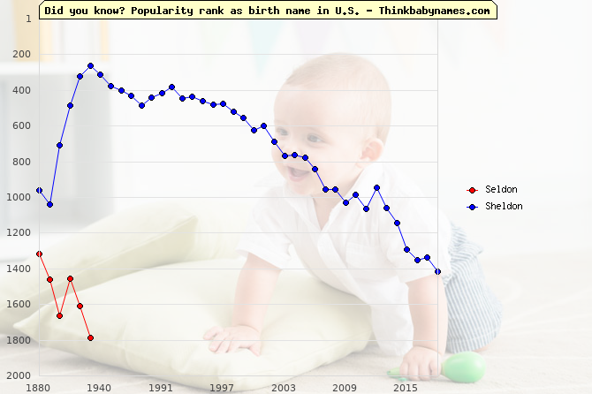 Top 2000 baby names ranking of Seldon, Sheldon in U.S.