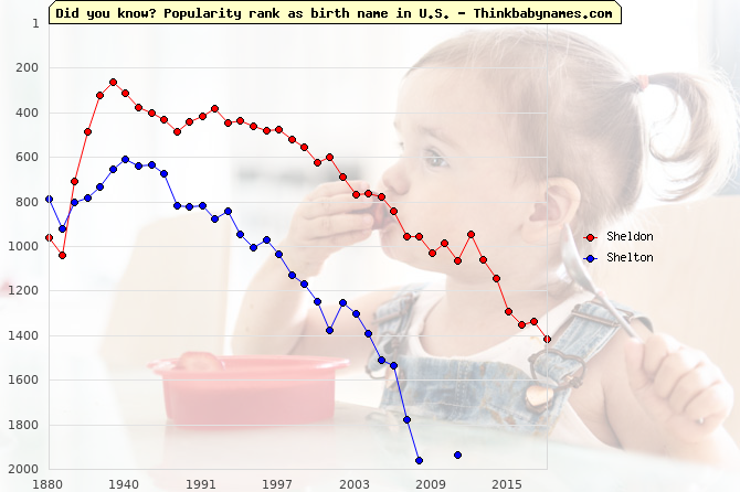 Top 2000 baby names ranking of Sheldon, Shelton in U.S.