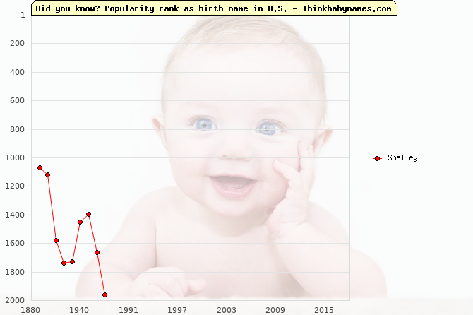 Top 2000 baby names ranking of Shelley name in U.S.