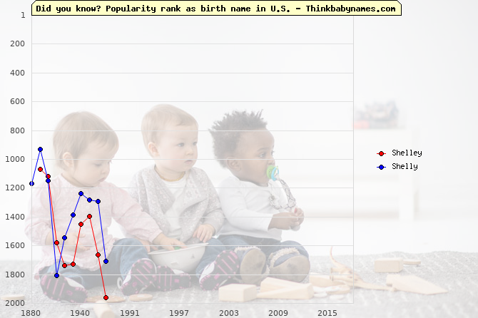 Top 2000 baby names ranking of Shelley, Shelly in U.S.