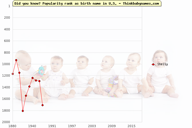 Top 2000 baby names ranking of Shelly name in U.S.