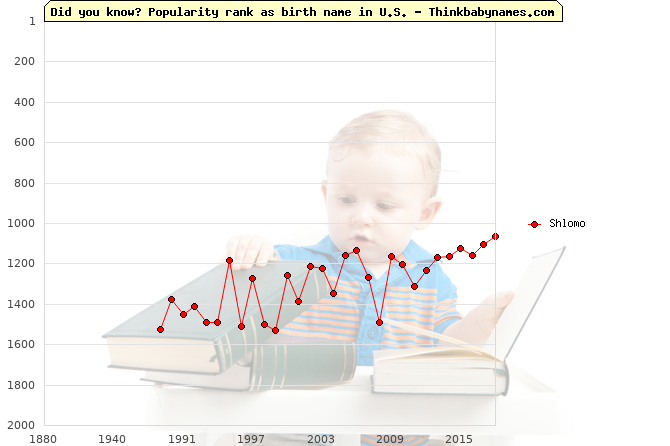 Top 2000 baby names ranking of Shlomo in U.S.