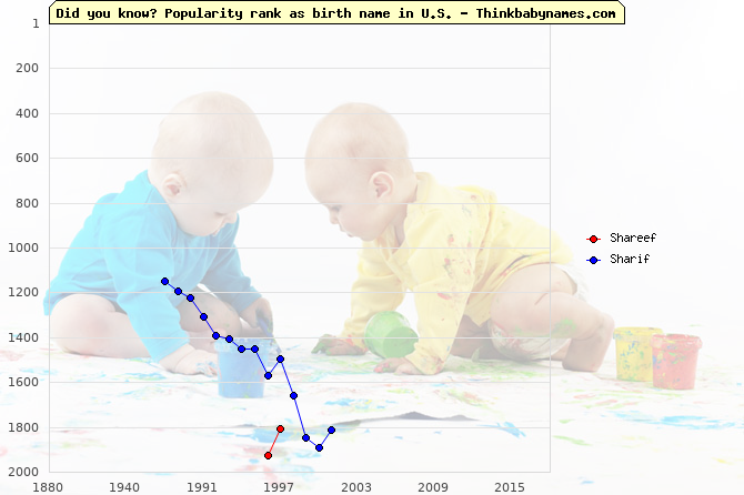 Top 2000 baby names ranking of Shareef, Sharif in U.S.
