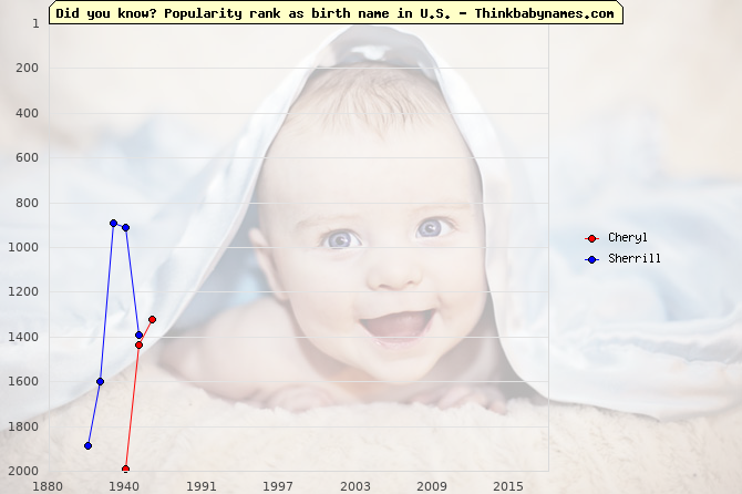 Top 2000 baby names ranking of Cheryl, Sherrill in U.S.