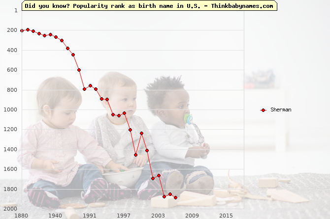 Top 2000 baby names ranking of Sherman name in U.S.