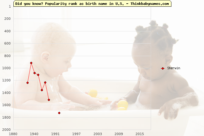 Top 2000 baby names ranking of Sherwin in U.S.