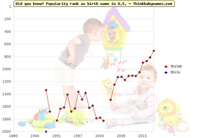 Top 2000 baby names ranking of Shiloh, Shilo in U.S.
