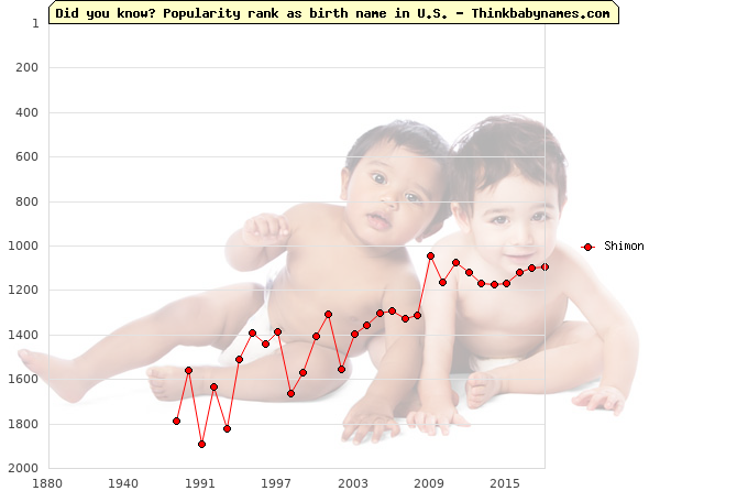 Top 2000 baby names ranking of Shimon name in U.S.