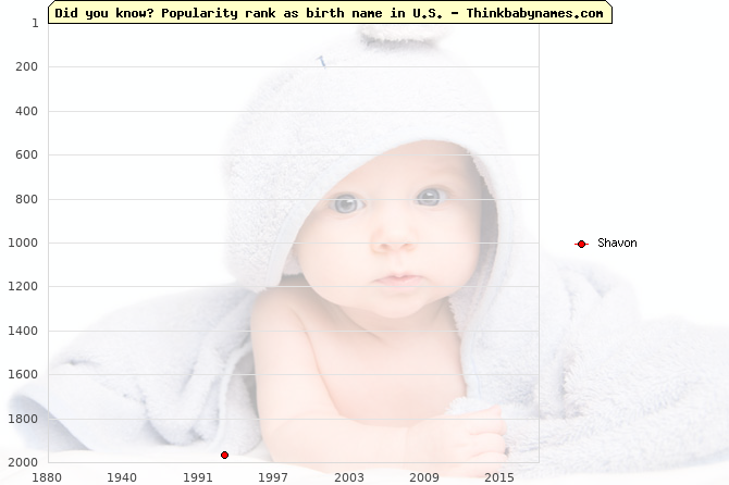 Top 2000 baby names ranking of Shavon in U.S.