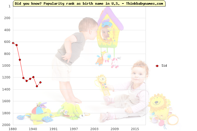Top 2000 baby names ranking of Sid name in U.S.