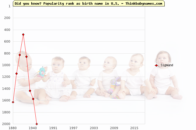 Top 2000 baby names ranking of Sigmund name in U.S.