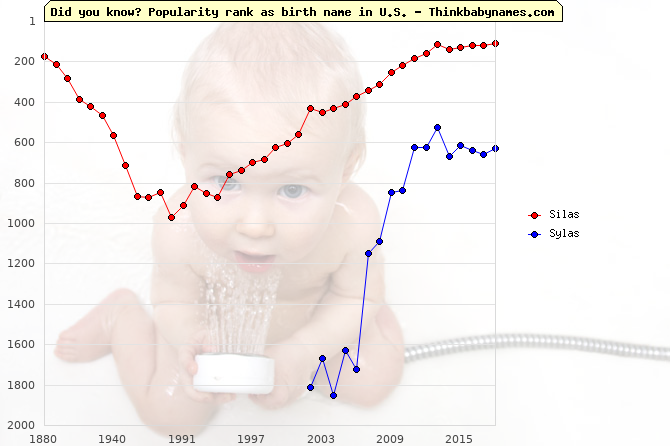 Top 1000 baby names ranking of Silas, Sylas in U.S.