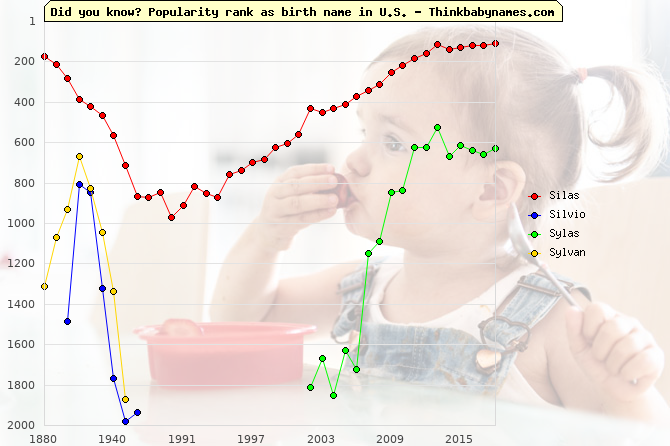 Top 2000 baby names ranking of Silas, Silvio, Sylas, Sylvan in U.S.
