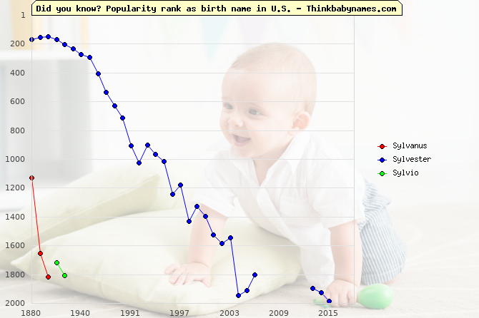 Top 2000 baby names ranking of Sylvanus, Sylvester, Sylvio in U.S.