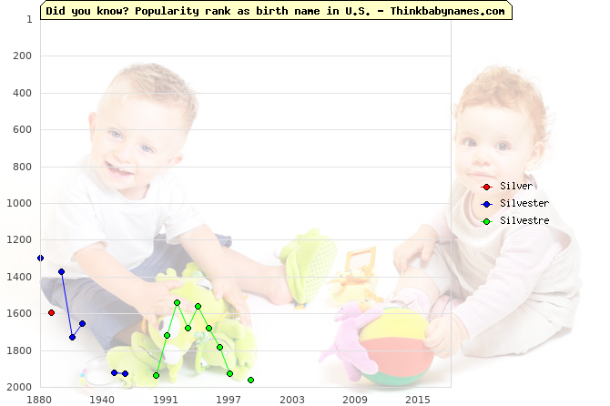 Top 2000 baby names ranking of Silver, Silvester, Silvestre in U.S.