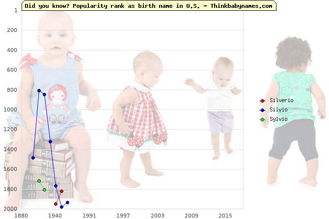 Top 2000 baby names ranking of Silverio, Silvio, Sylvio in U.S.
