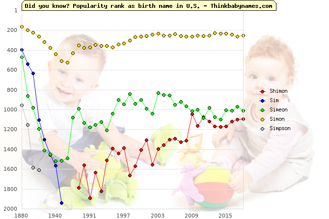 Top 2000 baby names ranking of Shimon, Sim, Simeon, Simon, Simpson in U.S.
