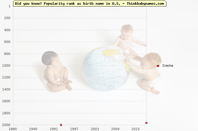 Top 2000 baby names ranking of Simcha in U.S.