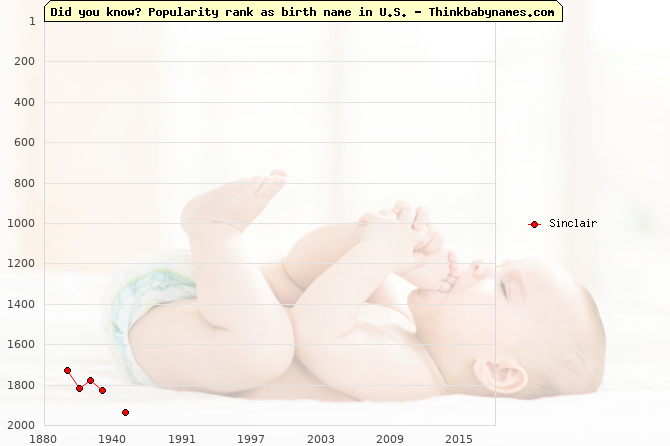 Top 2000 baby names ranking of Sinclair in U.S.