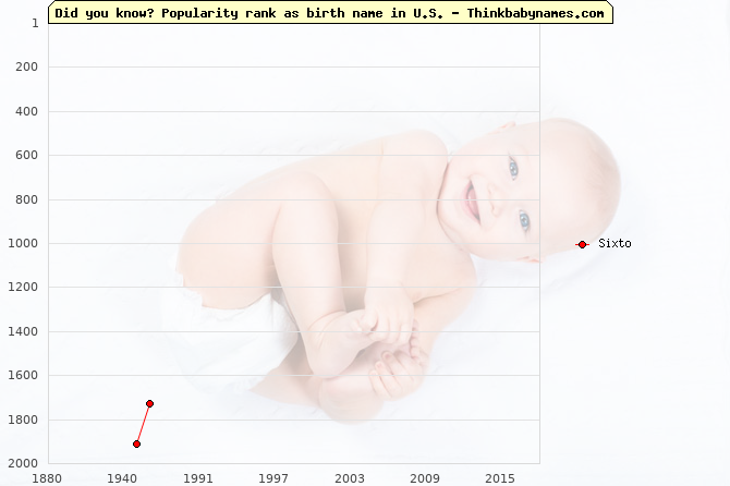 Top 2000 baby names ranking of Sixto in U.S.