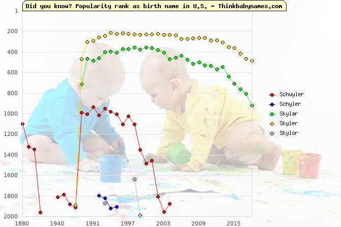 Top 2000 baby names ranking of Schuyler, Schyler, Skylar, Skyler, Skylor in U.S.