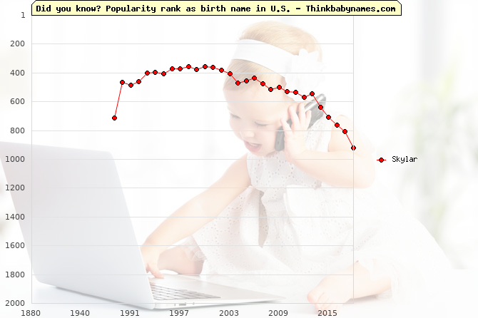 Top 2000 baby names ranking of Skylar name in U.S.