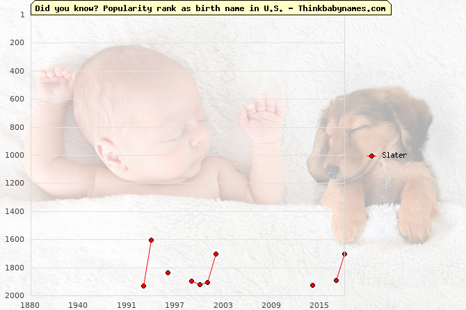 Top 2000 baby names ranking of Slater name in U.S.