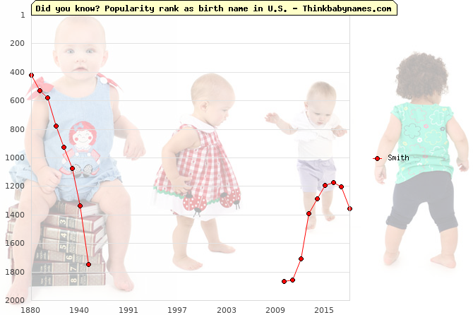 Top 2000 baby names ranking of Smith name in U.S.
