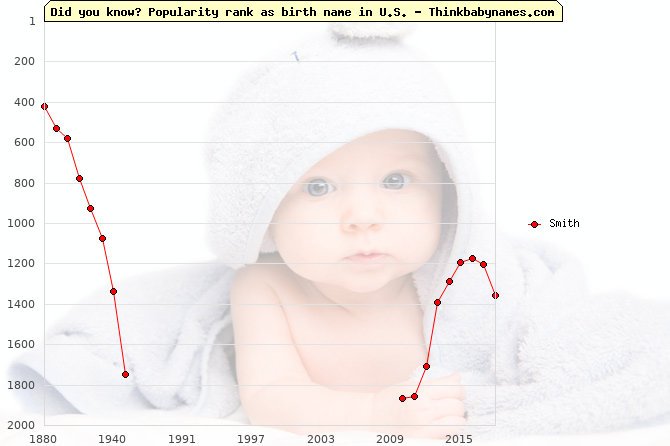 Top 2000 baby names ranking of Smith in U.S.
