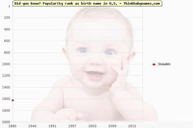 Top 2000 baby names ranking of Snowden name in U.S.