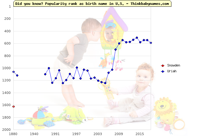 Top 2000 baby names ranking of Husband names: Snowden, Uriah