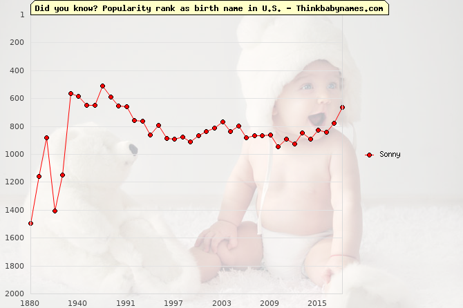 Top 2000 baby names ranking of Sonny name in U.S.