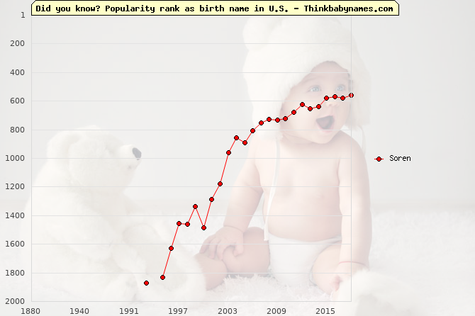 Top 2000 baby names ranking of Soren name in U.S.