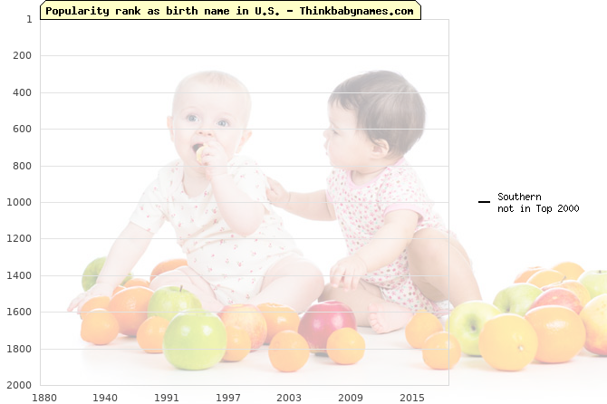 Top 2000 baby names ranking of Southern name in U.S.