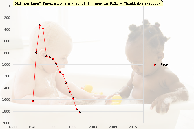 Top 2000 baby names ranking of Stacey name in U.S.