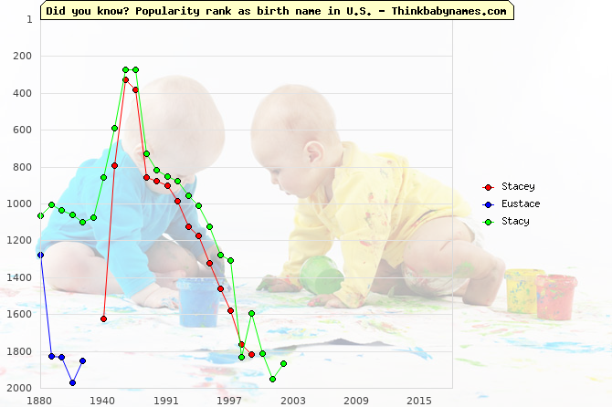 Top 2000 baby names ranking of Stacey, Eustace, Stacy in U.S.