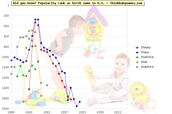 Top 2000 baby names ranking of St- names: Stacey, Stacy, Stafford, Stan, Stanford