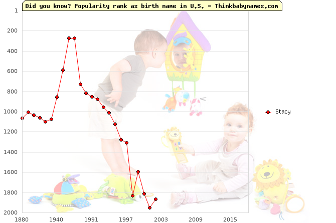 Top 2000 baby names ranking of Stacy name in U.S.