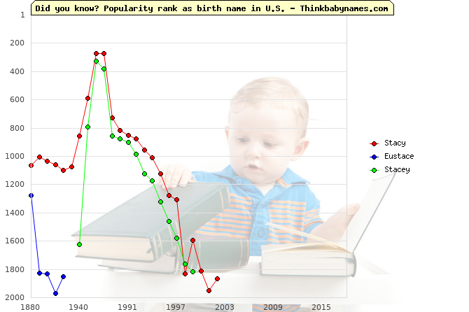 Top 2000 baby names ranking of Stacy, Eustace, Stacey in U.S.