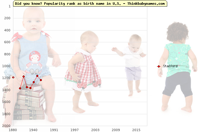 Top 2000 baby names ranking of Stafford name in U.S.