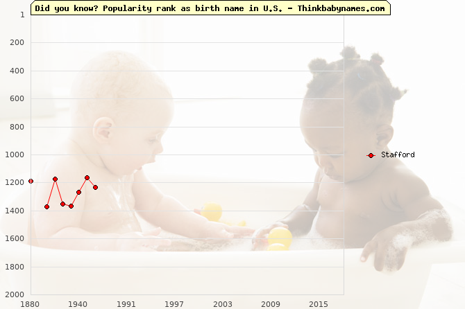 Top 2000 baby names ranking of Stafford in U.S.
