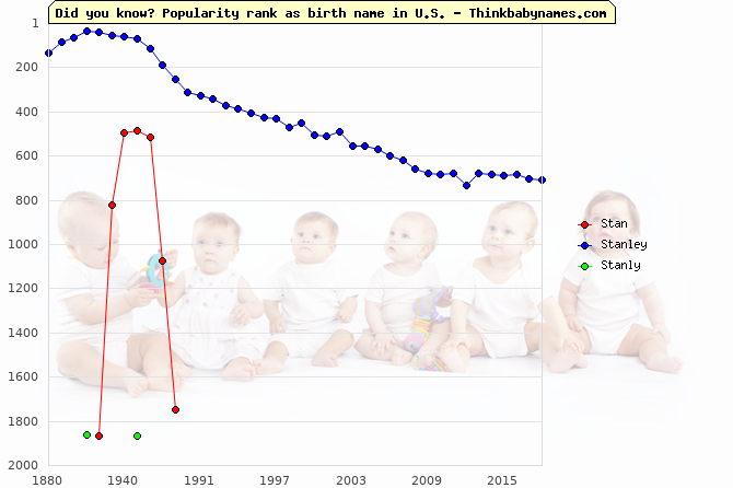 Top 2000 baby names ranking of Stan, Stanley, Stanly in U.S.