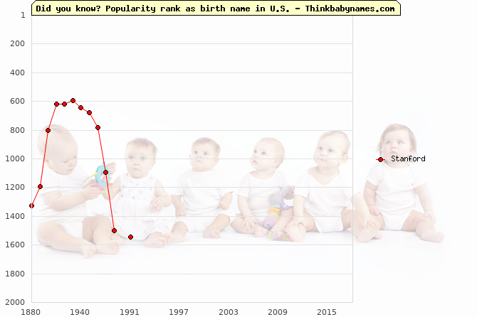 Top 2000 baby names ranking of Stanford in U.S.