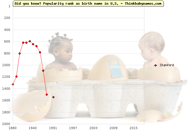 Top 2000 baby names ranking of Stanford name in U.S.