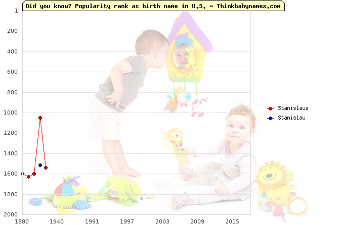 Top 2000 baby names ranking of Stanislaus, Stanislaw in U.S.