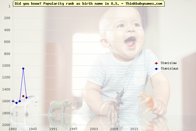 Top 2000 baby names ranking of Stanislaw, Stanislaus in U.S.