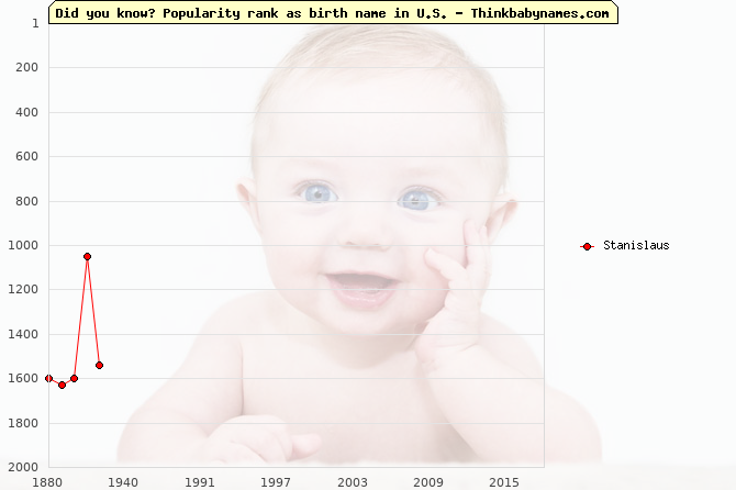 Top 2000 baby names ranking of Stanislaus in U.S.