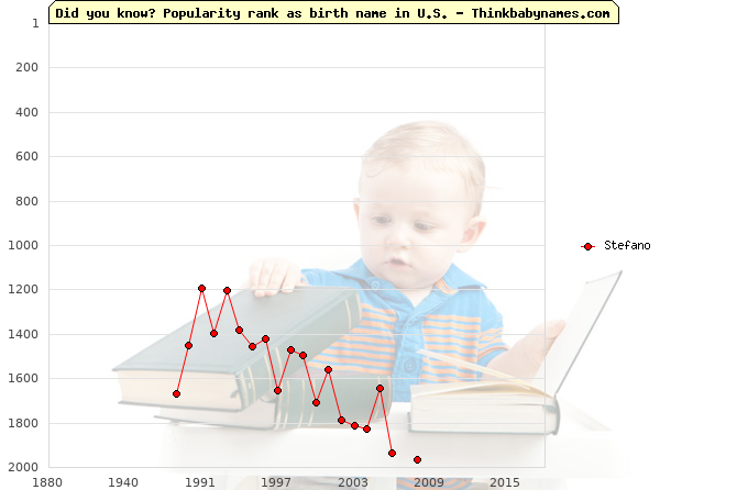 Top 2000 baby names ranking of Stefano name in U.S.