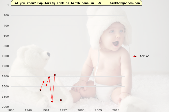 Top 2000 baby names ranking of Steffan name in U.S.