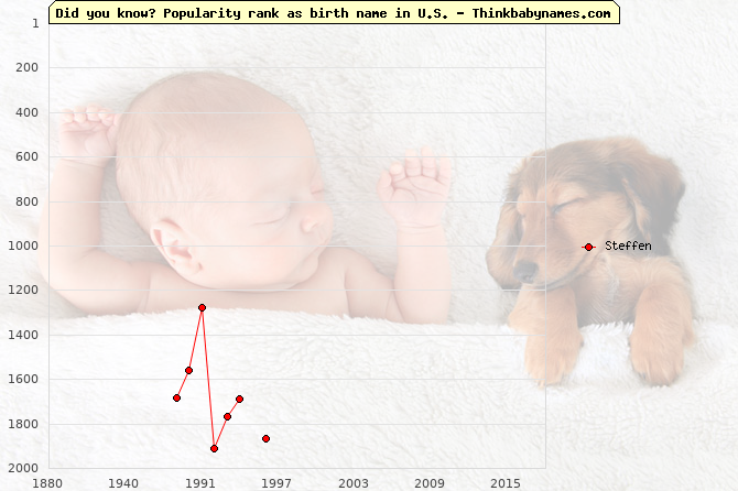 Top 2000 baby names ranking of Steffen name in U.S.